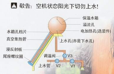 太阳能热水器的安装,使用及保养>>